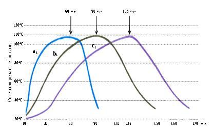 FAO-Graph