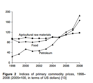 indices-of-primary-commodity-prices-1998to2008