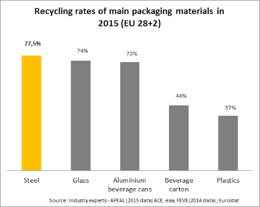 recycling-rates-of-main-packaging-materials