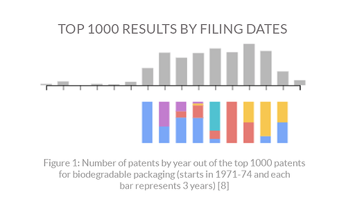 Top-1000-results-by-filing-dates